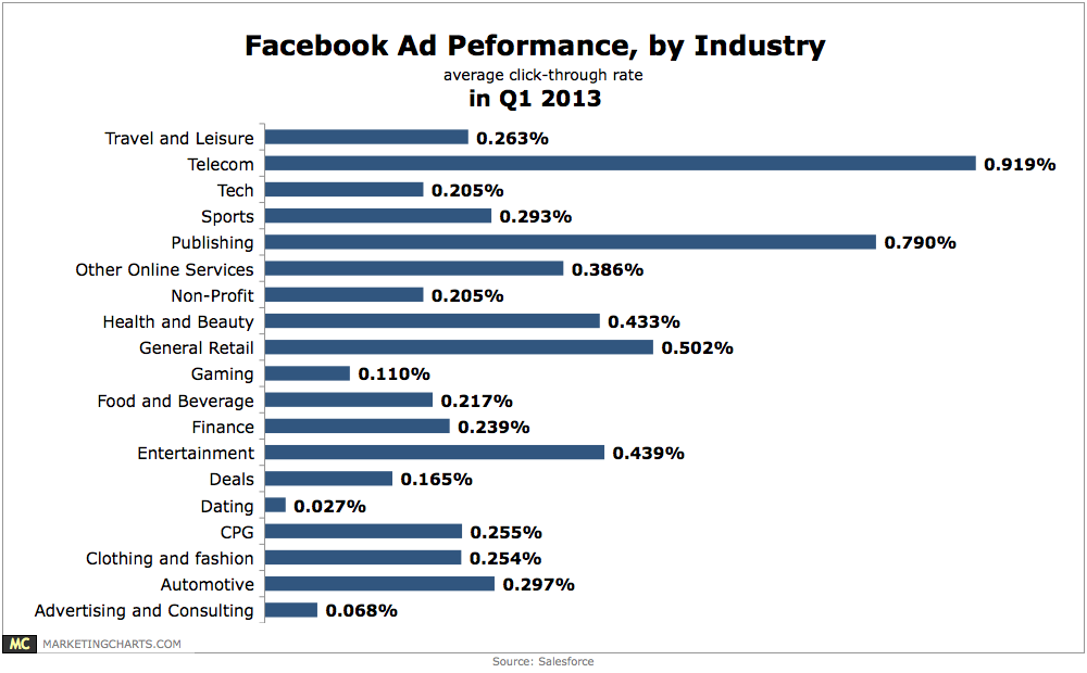 Salesforce-Facebook-Ad-Performance-by-Industry-in-Q1-June2013